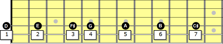 Guitar fretboard with D, E, F#, G, A, B, and C# labeled