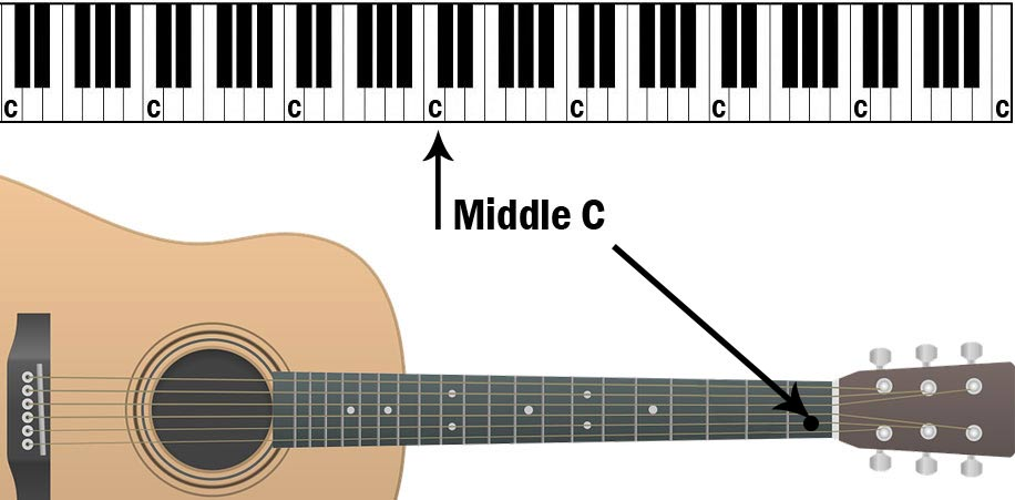 Location of Middle C on both piano and guitar.