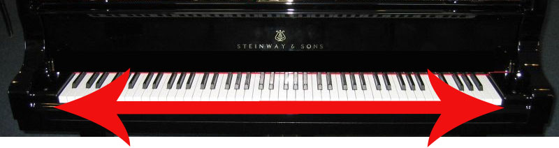 Piano keyboard with arrows left to right showing the key layout is a single dimension horizontal.
